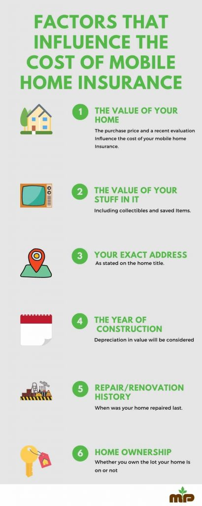 mp insurance mobile home insurance cost factors infographic